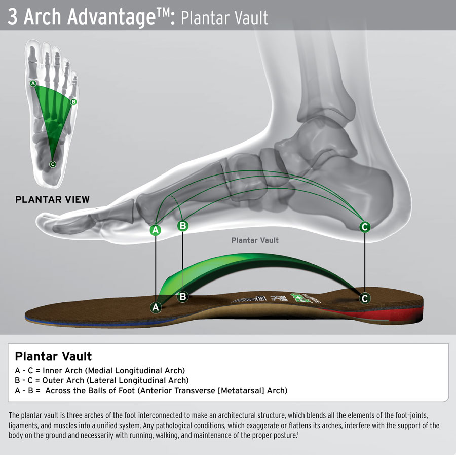 Foot Levelers 3 Arch Advatage